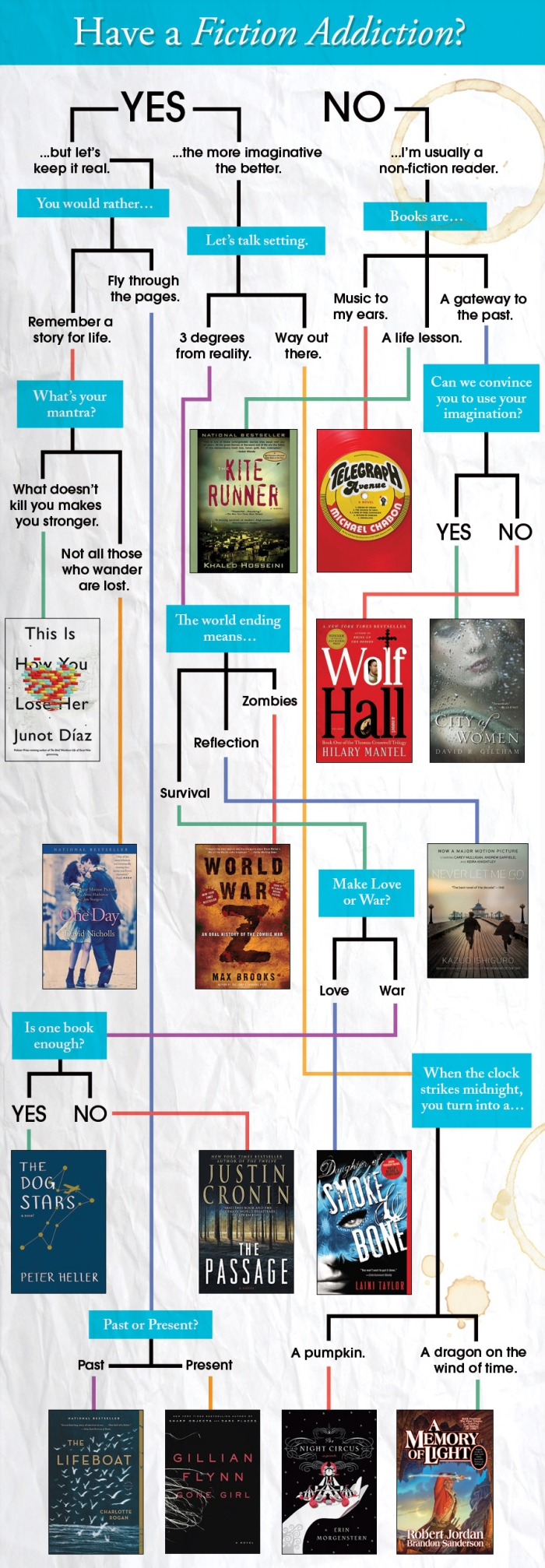 Fiction Book Reading Chart Books Info Graphic